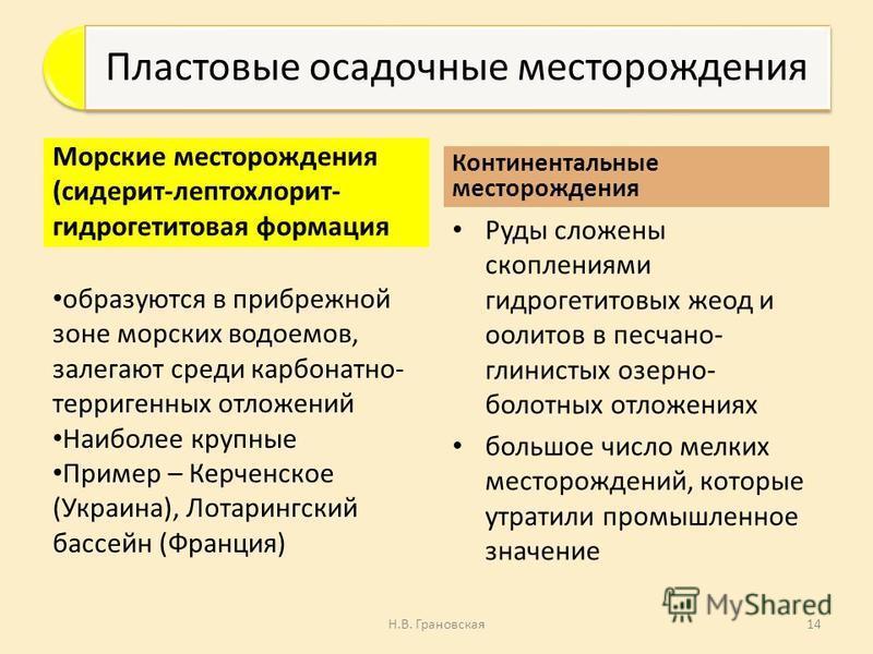 Пластовые осадочные месторождения Морские месторождения (сидерит-лептохлорит- гидрогетитовая формация образуются в прибрежной зоне морских водоемов, залегают среди карбонатно- терригенных отложений Наиболее крупные Пример – Керченское (Украина), Лота