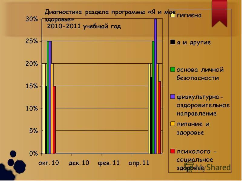 Диагностика раздела программы «Я и мое здоровье» 2010-2011 учебный год