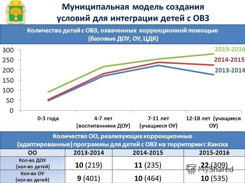 Муниципальная модель создания условий для интеграции детей с ОВЗ ОО2013-20142014-20152015-2016 Кол-во ДОУ (кол-во детей) 10 (219)11 (235)22 (309) Кол-во ОУ (кол-во детей) 9 (401)10 (464)10 (535) Количество детей с ОВЗ, охваченных коррекционной помощь