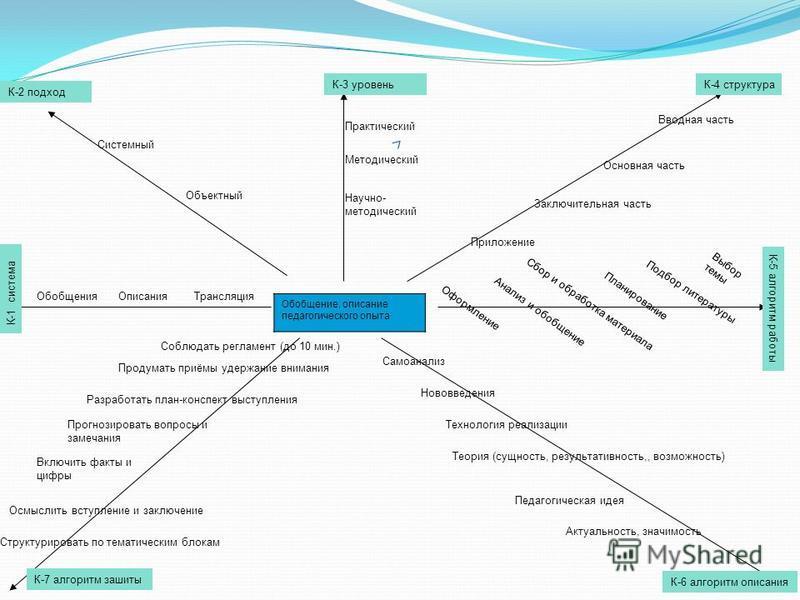 Обобщение, описание педагогического опыта К-2 подход К-1 система Обобщения ОписанияТрансляция Системный Объектный К-3 уровень Практический Методический Научно- методический К-4 структура Вводная часть Основная часть Заключительная часть Приложение К-