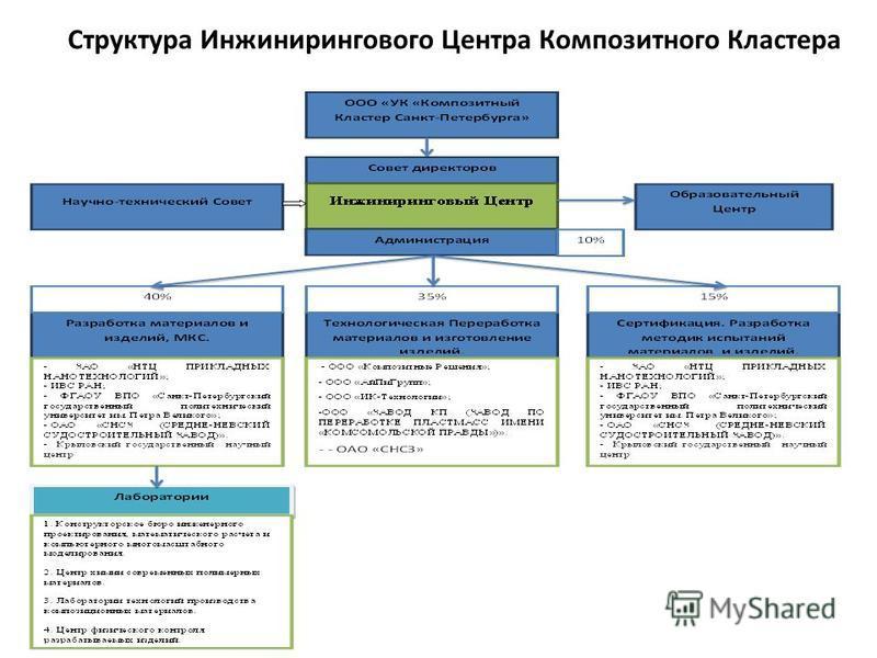 Структура Инжинирингового Центра Композитного Кластера