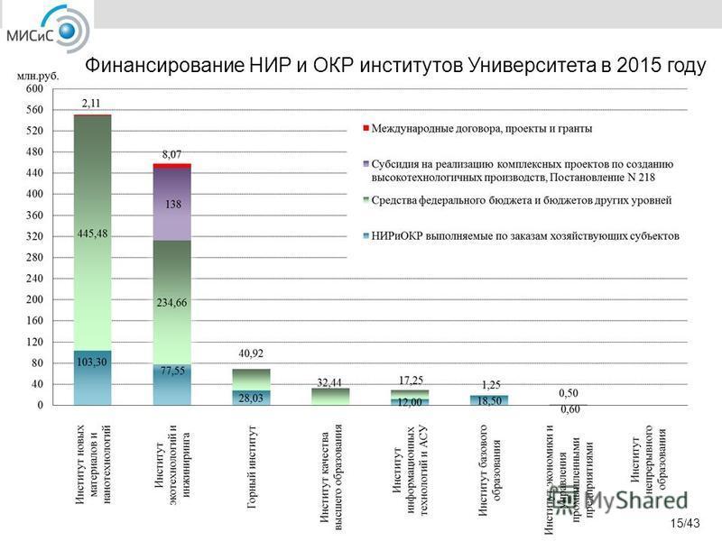 Финансирование НИР и ОКР институтов Университета в 2015 году 15/43