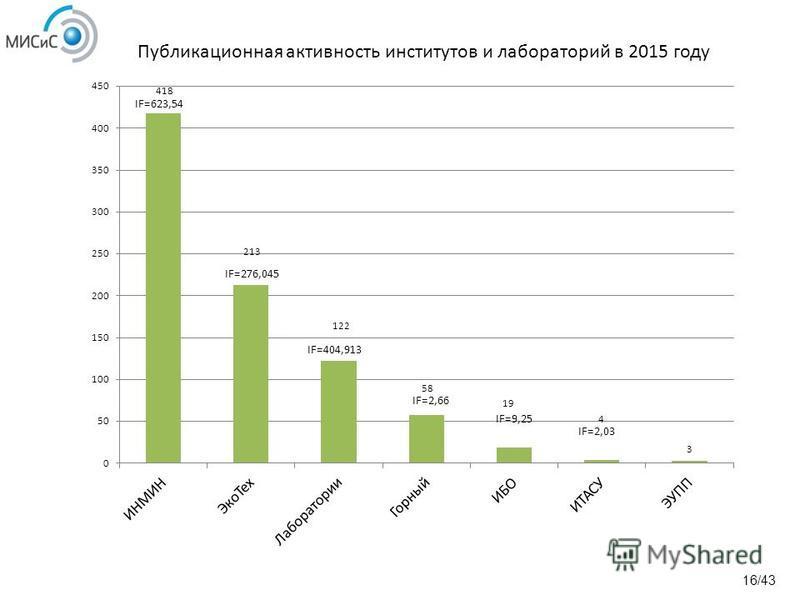 Публикационная активность институтов и лабораторий в 2015 году 16/43