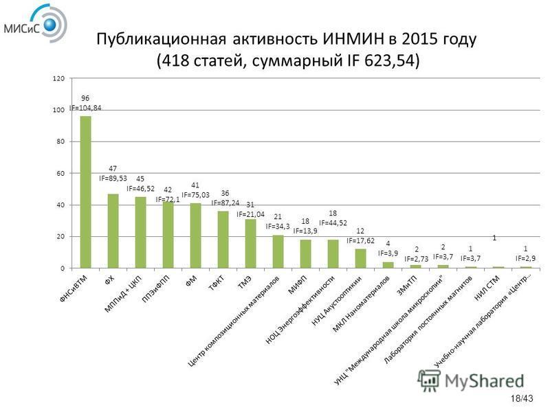 Публикационная активность ИНМИН в 2015 году (418 статей, суммарный IF 623,54) 18/43