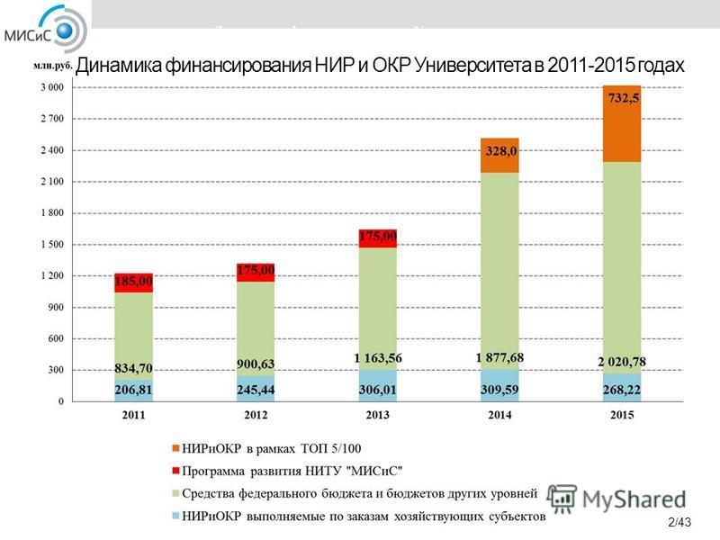 Динамика финансирования НИР и ОКР Университета в 2011-2015 годах 2/43