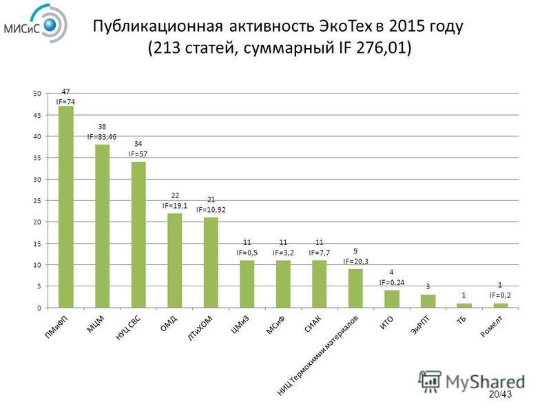 Публикационная активность Эко Тех в 2015 году (213 статей, суммарный IF 276,01)