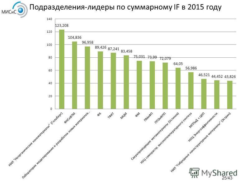 Подразделения-лидеры по суммарному IF в 2015 году