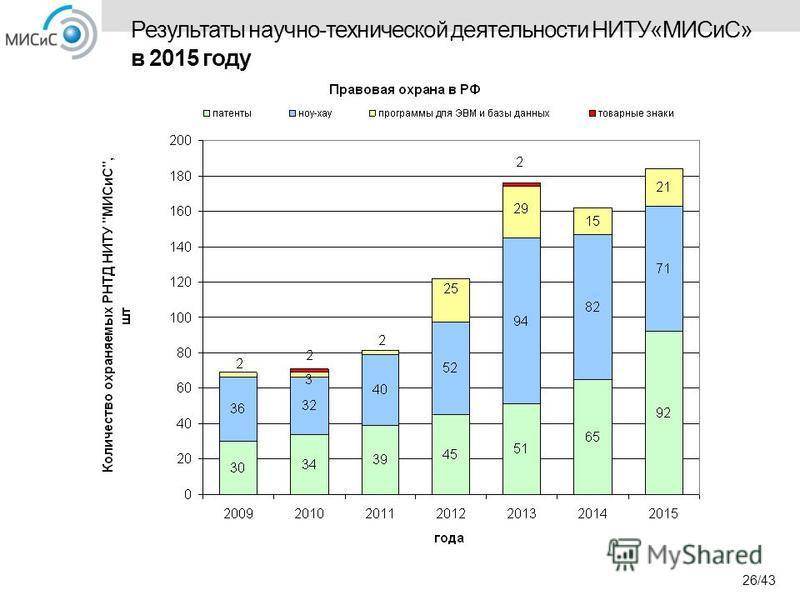 Результаты научно-технической деятельности НИТУ«МИСиС» в 2015 году 26/43