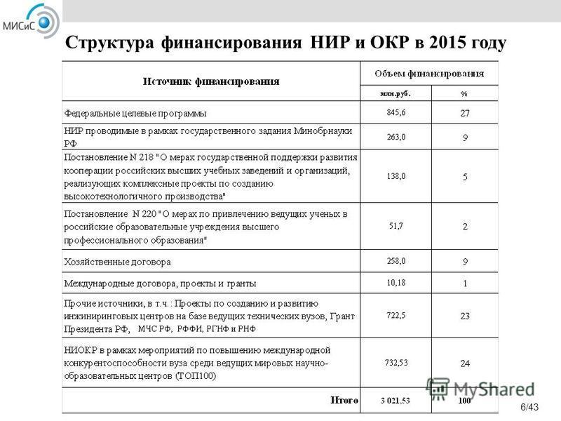 Структура финансирования НИР и ОКР в 2015 году 6/43