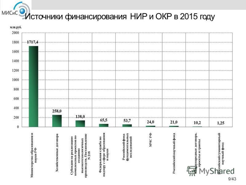 Источники финансирования НИР и ОКР в 2015 году 9/43
