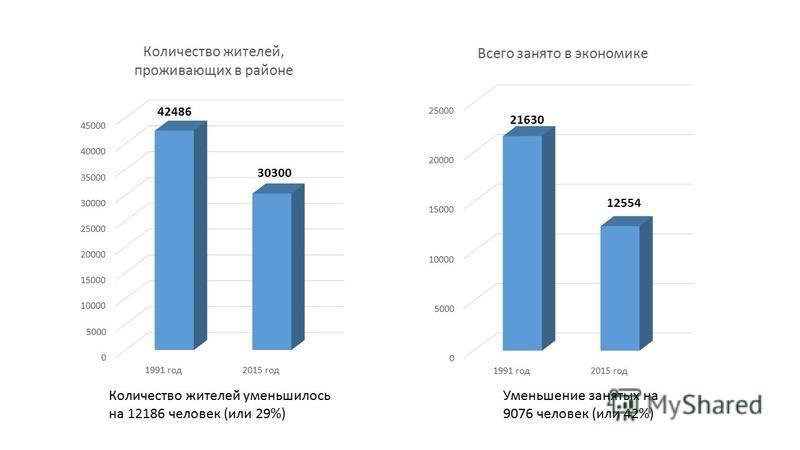 Количество жителей уменьшилось на 12186 человек (или 29%) Уменьшение занятых на 9076 человек (или 42%)