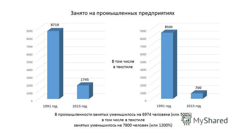 В промышленности занятых уменьшилось на 6974 человека (или 500%) в том числе в текстиле занятых уменьшилось на 7800 человек (или 1200%) Занято на промышленных предприятиях В том числе в текстиле