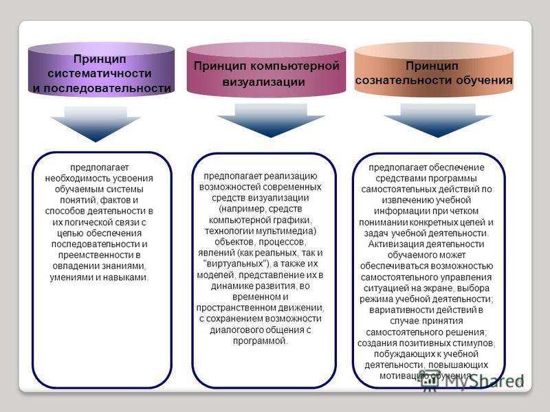 Принцип сознательности обучения Принцип систематичности и последовательности предполагает необходимость усвоения обучаемым системы понятий, фактов и способов деятельности в их логической связи с целью обеспечения последовательности и преемственности