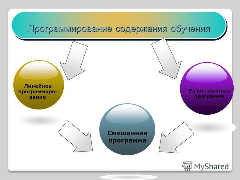 Программирование содержания обучения Линейное программирование Смешанная программа Разветвленная программа 4
