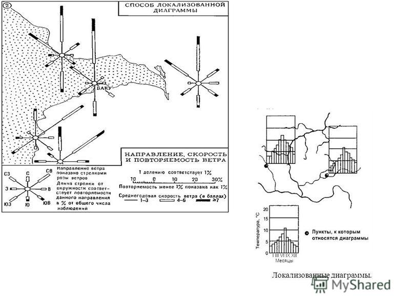 I III VI IX XII Месяцы Локализованные диаграммы.