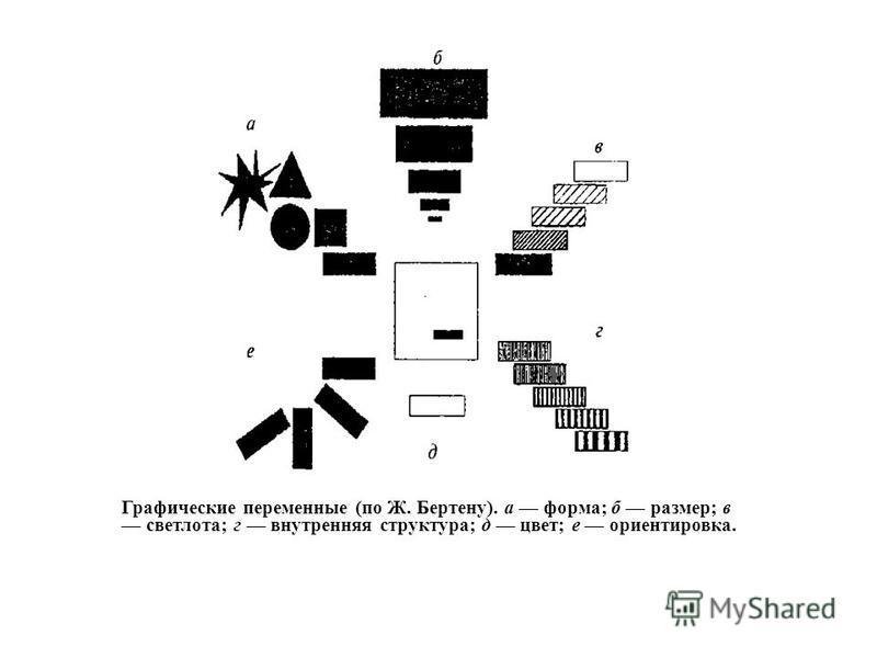 Графические переменные (по Ж. Бертену). а форма; б размер; в светлота; г внутренняя структура; д цвет; е ориентировка.