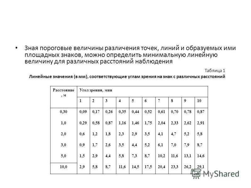 Зная пороговые величины различения точек, линий и образуемых ими площадных знаков, можно определить минимальную линейную величину для различных расстояний наблюдения Таблица 1 Линейные значения (в мм), соответствующие углам зрения на знак с различных