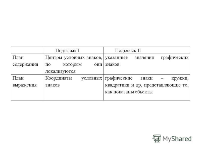 Подъязык IПодъязык II План содержания Центры условных знаков, по которым они локализуются указанные значения графических знаков План выражения Координаты условных знаков графические знаки – кружки, квадратики и др, представляющие то, как показаны объ