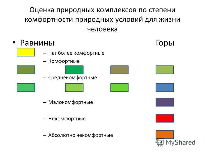 Оценка природных комплексов по степени комфортности природных условий для жизни человека Равнины Горы – Наиболее комфортные – Комфортные – Среднекомфортные – Малокомфортные – Некомфортные – Абсолютно некомфортные