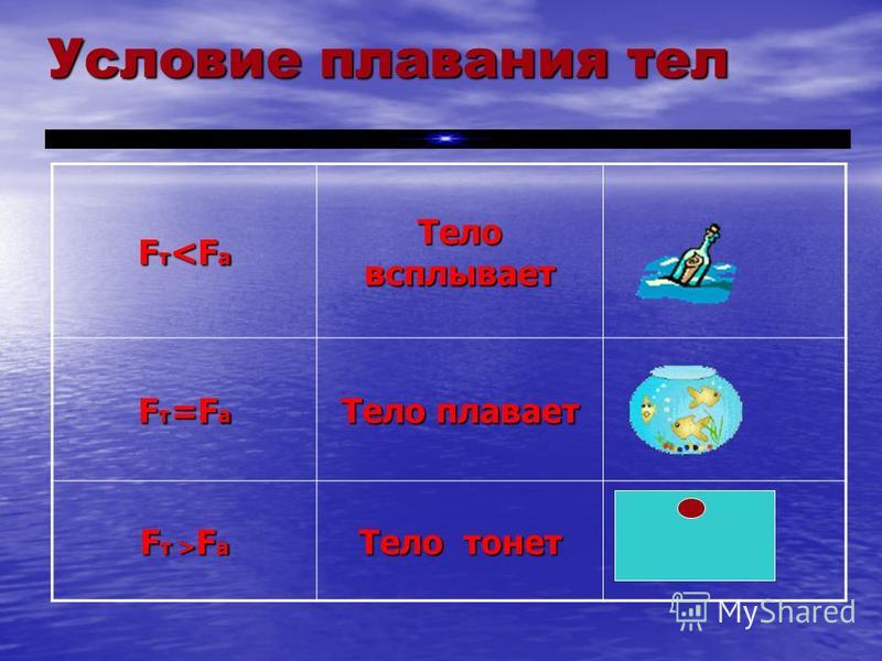 Условие плавания тел F т <F а Тело всплывает Fт=FаFт=FаFт=FаFт=Fа Тело плавает Fт >FаFт >FаFт >FаFт >Fа Тело тонет