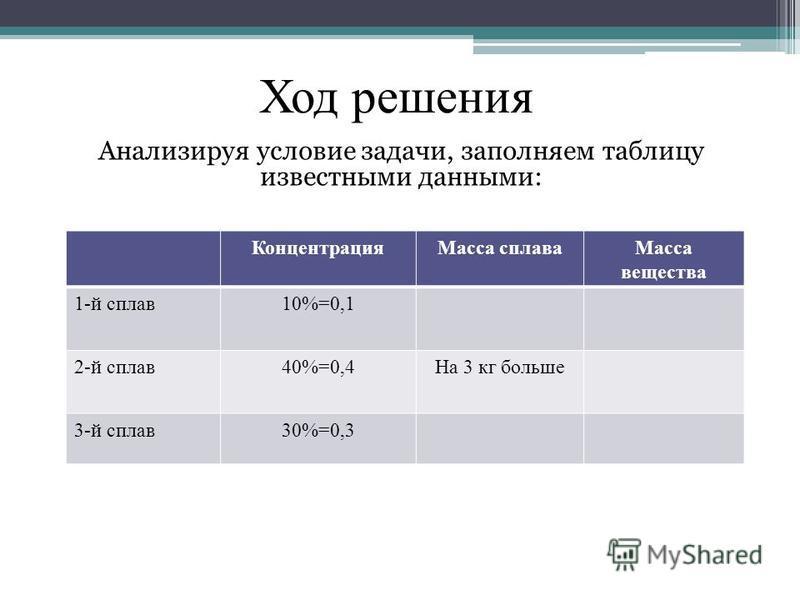 Анализируя условие ззадачи, заполняем таблицу известными данными: Концентрация Масса сплава Масса вещества 1-й сплав 10%=0,1 2-й сплав 40%=0,4На 3 кг больше 3-й сплав 30%=0,3 Ход решения
