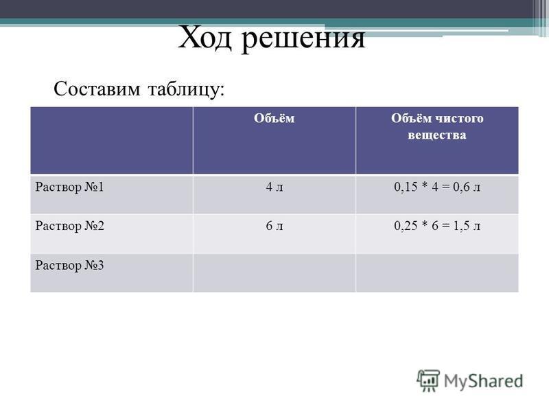 Составим таблицу: Объём Объём чистого вещества Раствор 14 л 0,15 * 4 = 0,6 л Раствор 26 л 0,25 * 6 = 1,5 л Раствор 3 Ход решения