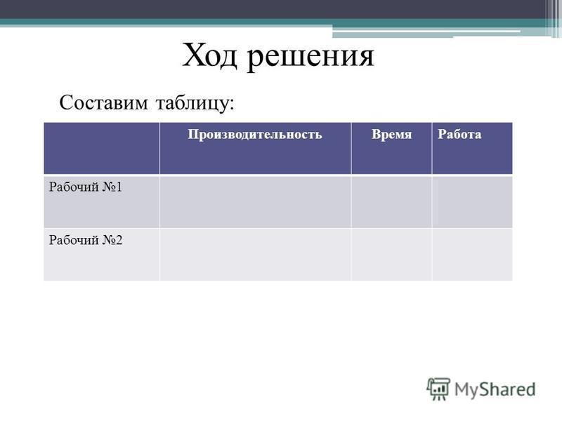 Составим таблицу: Производительность ВремяРабота Рабочий 1 Рабочий 2 Ход решения