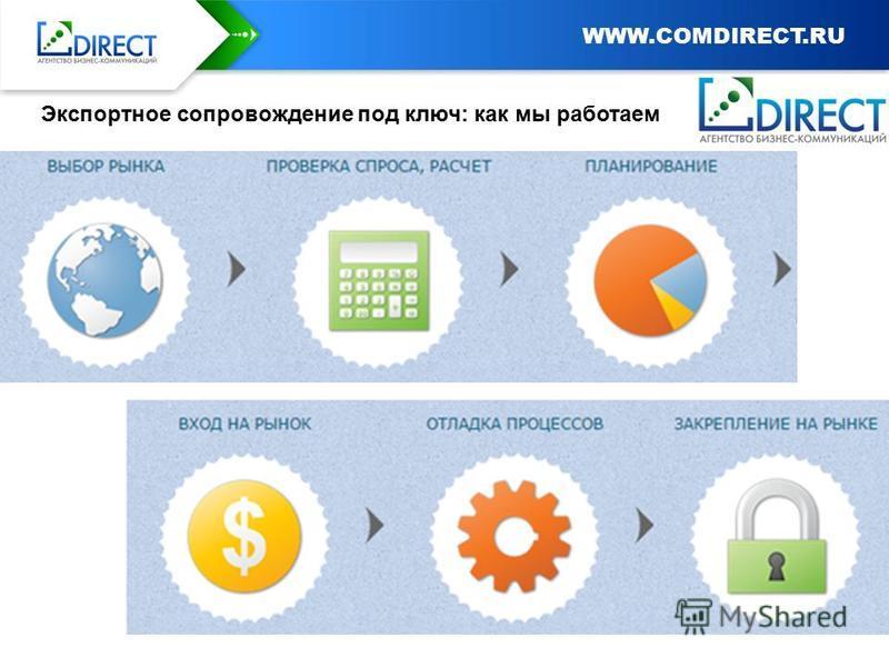Заголовок слайда Экспортное сопровождение под ключ: как мы работаем WWW.COMDIRECT.RU