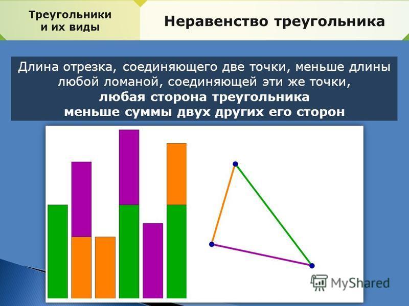 Треугольники и их виды Неравенство треугольника Длина отрезка, соединяющего две точки, меньше длины любой ломаной, соединяющей эти же точки, любая сторона треугольника меньше суммы двух других его сторон