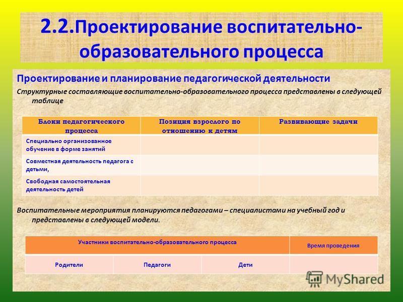 2.2. Проектирование воспитательно- образовательного процесса Проектирование и планирование педагогической деятельности Структурные составляющие воспитательно-образовательного процесса представлены в следующей таблице Воспитательные мероприятия планир
