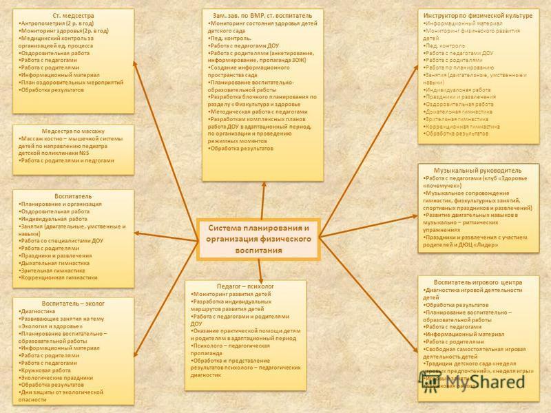 Система планирования и организация физического воспитания Ст. медсестра Антропометрия (2 р. в год) Мониторинг здоровья(2 р. в год) Медицинский контроль за организацией ед. процесса Оздоровительная работа Работа с педагогами Работа с родителями Информ