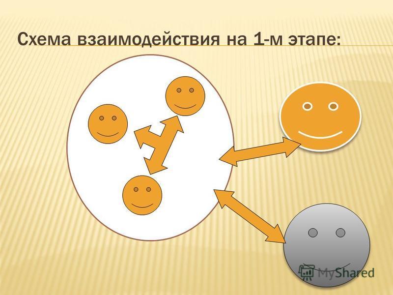 Схема взаимодействия на 1-м этапе: