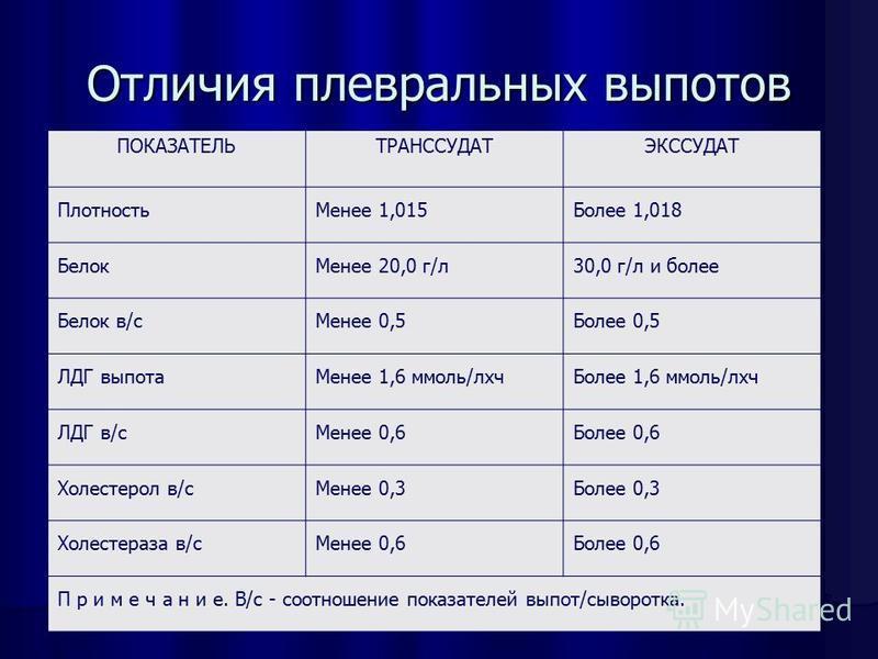 Отличия плевральных выпотов ПОКАЗАТЕЛЬТРАНССУДАТЭКССУДАТ Плотность Менее 1,015Более 1,018 Белок Менее 20,0 г/л 30,0 г/л и более Белок в/с Менее 0,5Более 0,5 ЛДГ выпота Менее 1,6 ммоль/лхч Более 1,6 ммоль/лхч ЛДГ в/с Менее 0,6Более 0,6 Холестерол в/с