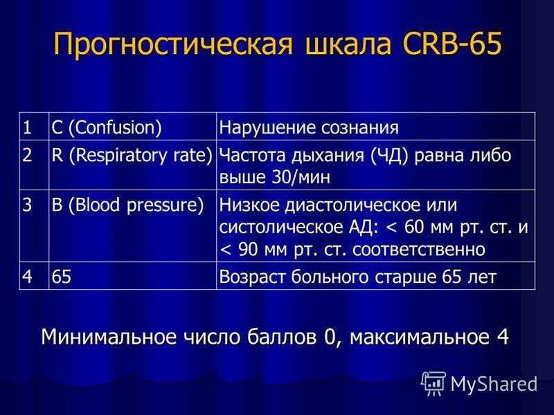 Прогностическая шкала CRB-65 1C (Confusion)Нарушение сознания 2R (Respiratory rate)Частота дыхания (ЧД) равна либо выше 30/мин 3B (Blood pressure)Низкое диастолическое или систолическое АД: < 60 мм рт. ст. и < 90 мм рт. ст. соответственно 465Возраст