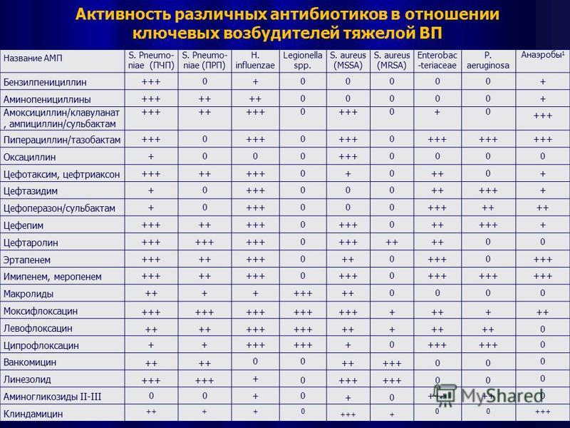 Активность различных антибиотиков в отношении ключевых возбудителей тяжелой ВП Название АМП S. Pneumo- niae (ПЧП) S. Pneumo- niae (ПРП) H. influenzae Legionella spp. S. aureus (MSSA) S. aureus (MRSA) Enterobac -teriaceae P. aeruginosa Анаэробы 1 Бенз