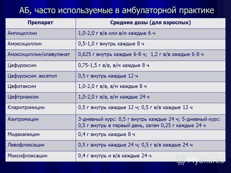 Препарат Средние дозы (для взрослых) Ампициллин 1,0-2,0 г в/в или в/м каждые 6 ч Амоксициллин 0,5-1,0 г внутрь каждые 8 ч Амоксициллин/клавуланат 0,625 г внутрь каждые 6-8 ч; 1,2 г в/в каждые 6-8 ч Цефуроксим 0,75-1,5 г в/в, в/м каждые 8 ч Цефуроксим