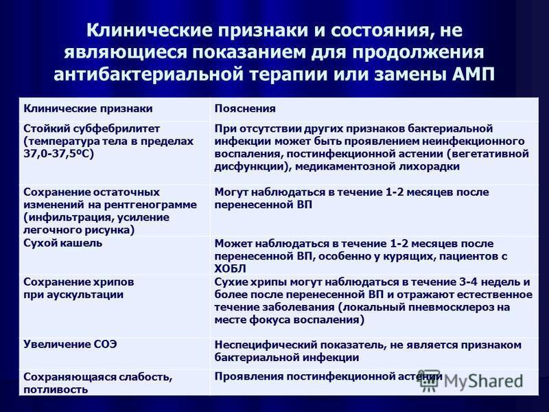 Клинические признаки и состояния, не являющиеся показанием для продолжения антибактериальной терапии или замены АМП Клинические признаки Пояснения Стойкий субфебрилитет (температура тела в пределах 37,0-37,5ºС) При отсутствии других признаков бактери
