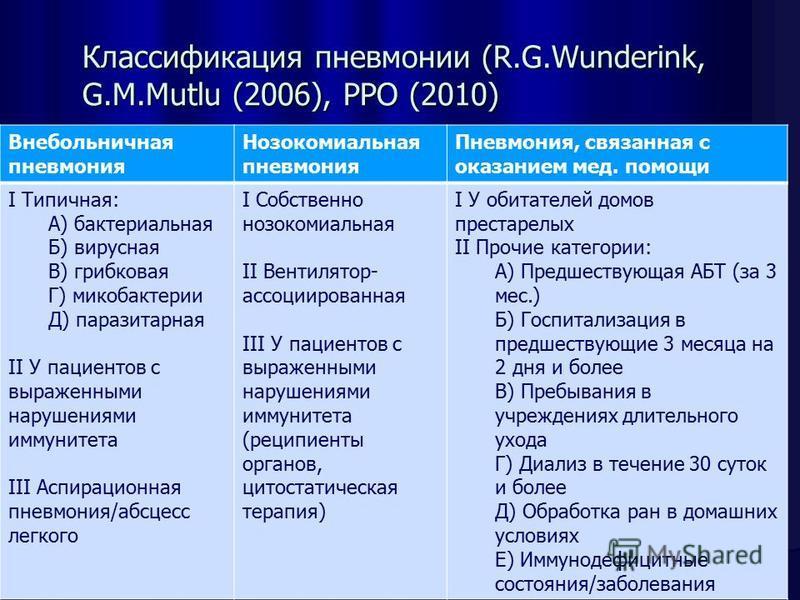 Классификация пневмонии (R.G.Wunderink, G.M.Mutlu (2006), РРО (2010) Внебольничная пневмония Нозокомиальная пневмония Пневмония, связанная с оказанием мед. помощи I Типичная: А) бактериальная Б) вирусная В) грибковая Г) микобактерии Д) паразитарная I