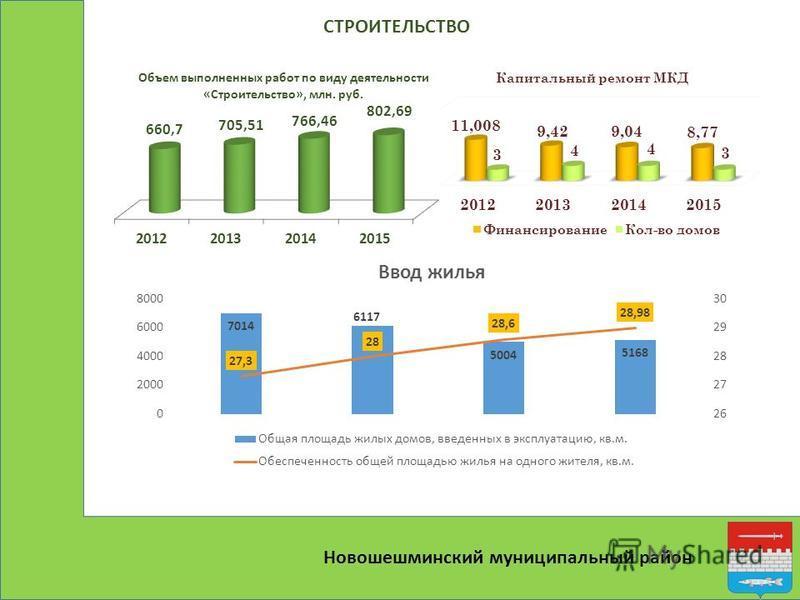 Новошешминский муниципальный район СТРОИТЕЛЬСТВО