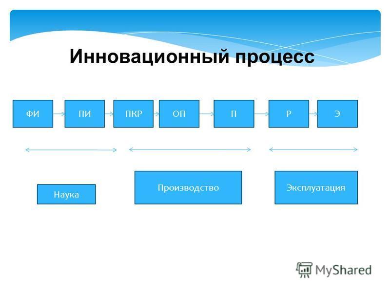Инновационный процесс Наука ПИПКРОППРЭФИ Производство Эксплуатация