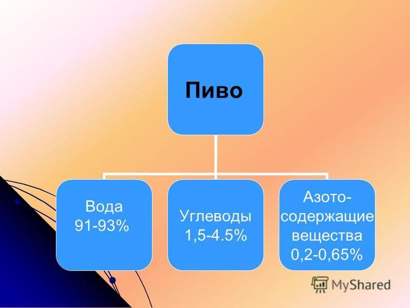 Пиво Вода 91-93% Углеводы 1,5-4.5% Азото- содержащие вещества 0,2-0,65%