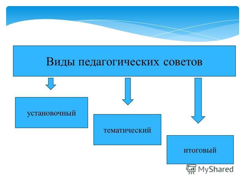 Виды педагогических советов итоговый установочный тематический