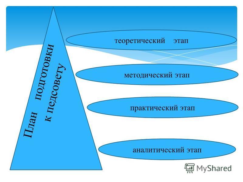 методический этап практический этап аналитический этап теоретический этап План подготовки к педсовету