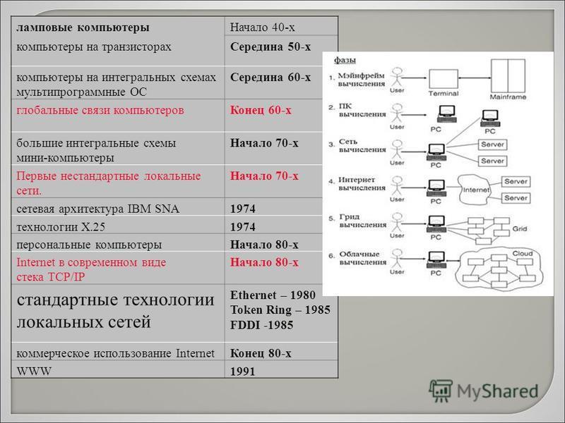 ламповые компьютеры Начало 40-х компьютеры на транзисторах Середина 50-х компьютеры на интегральных схемах мультипрограммные ОС Середина 60-х глобальные связи компьютеров Конец 60-х большие интегральные схемы мини-компьютеры Начало 70-х Первые нестан