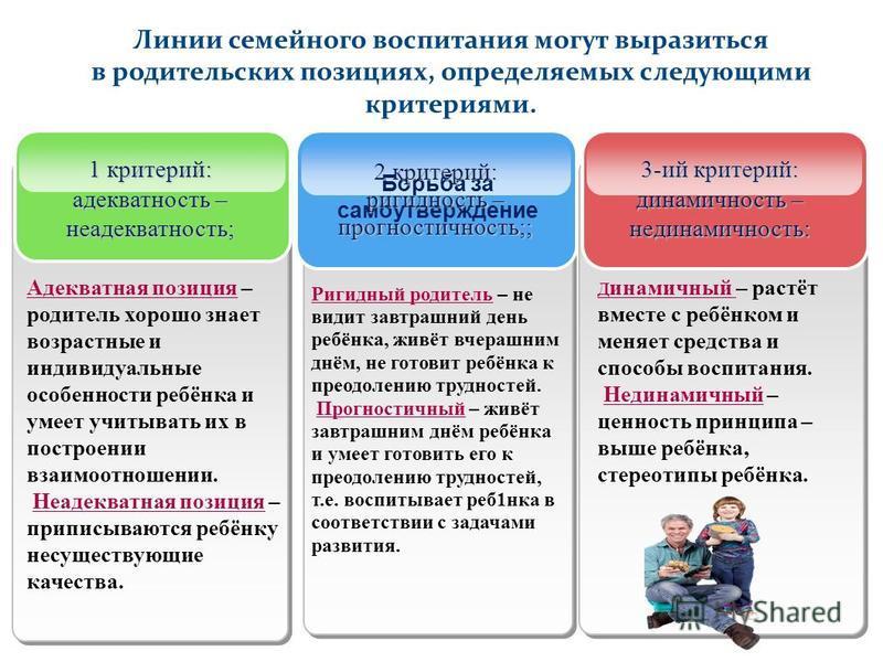 Линии семейного воспитания могут выразиться в родительских позициях, определяемых следующими критериями. 1 критерий: адекватность – неадекватность; Адекватна я позиция – родитель хорошо знает возрастные и индивидуальные особенности репёнко и умеет уч