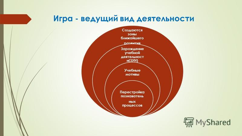Игра - ведущий вид деятельности Создаются зоны ближайшего развития Зарождение учебной деятельности(ЗУН) Учебные мотивы Перестройка познавательных процессов