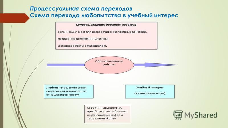 Процессуальная схема переходов Схема перехода любопытства в учебный интерес
