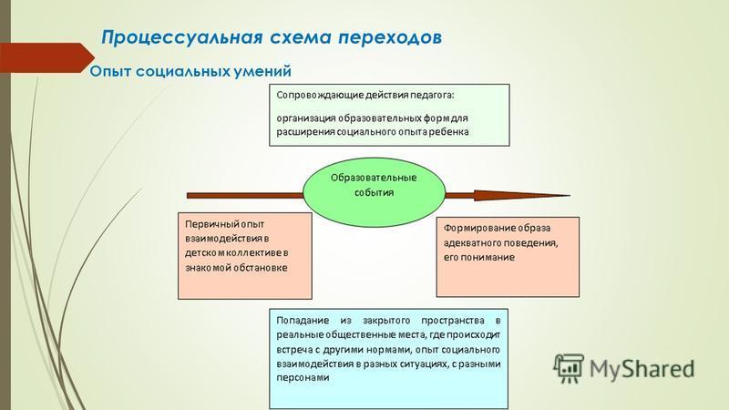 Процессуальная схема переходов Опыт социальных умений