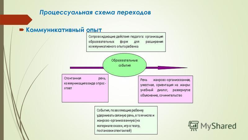 Процессуальная схема переходов Коммуникативный опыт