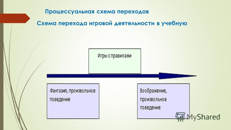Процессуальная схема переходов Схема перехода игровой деятельности в учебную
